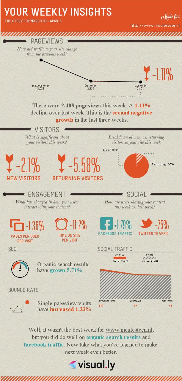 Infographic Google Analytics