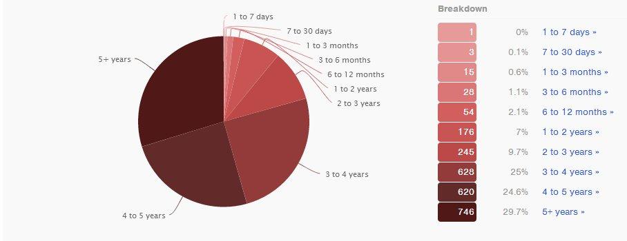 Hoe lang bestaat het account van je volgers?